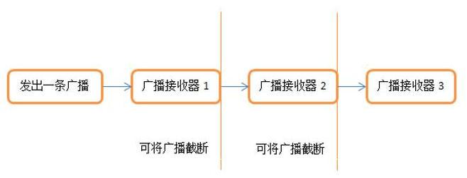 OrderBroadcasts.jpg